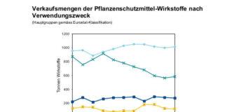 Statistik Pflanzenschutzmittel
