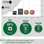 Infografik LeShop Umsatzzahlen