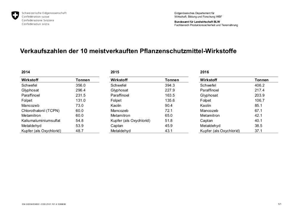 Statistik Wirkstoffe Herbizid